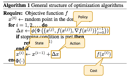 The state is the iterate and some statistic of the history of gradients, iterates and objective values. The action is the step vector. Under this formulation, a particular policy corresponds to a particular update formula. The cost is the objective value.
