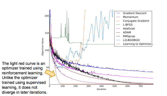 An optimizer trained using reinforcement learning does not diverge in later iterations.