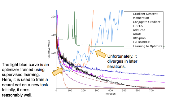 An optimizer trained using supervised learning initially does reasonably well, but diverges in later iterations.