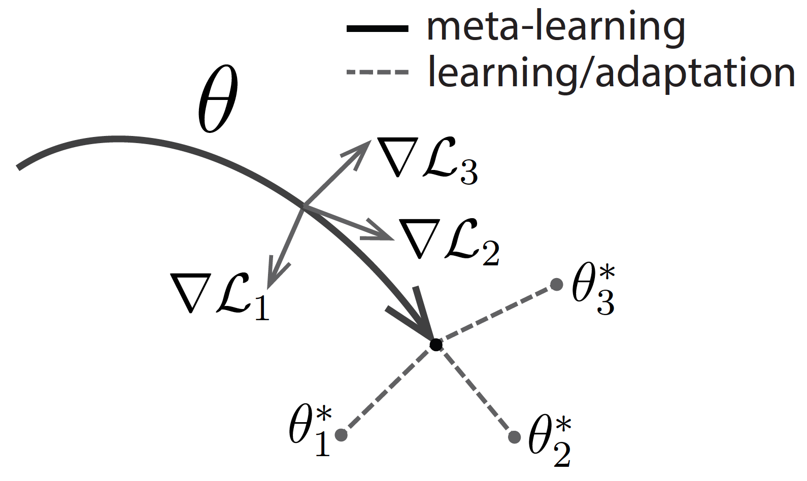 Learning to Learn – The Berkeley Artificial Intelligence Research Blog