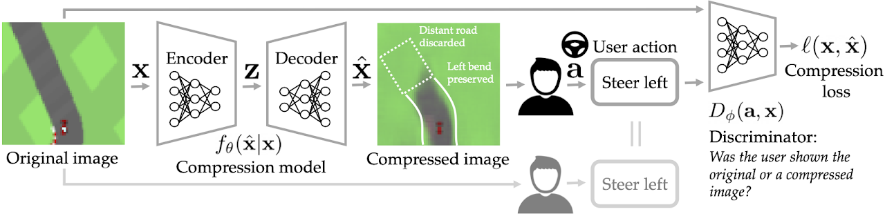 PICO: Pragmatic Compression for Human-in-the-Loop Decision-Making