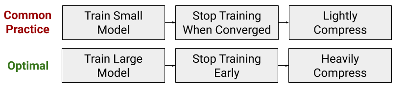 Speeding Up Transformer Training and Inference By Increasing Model Size