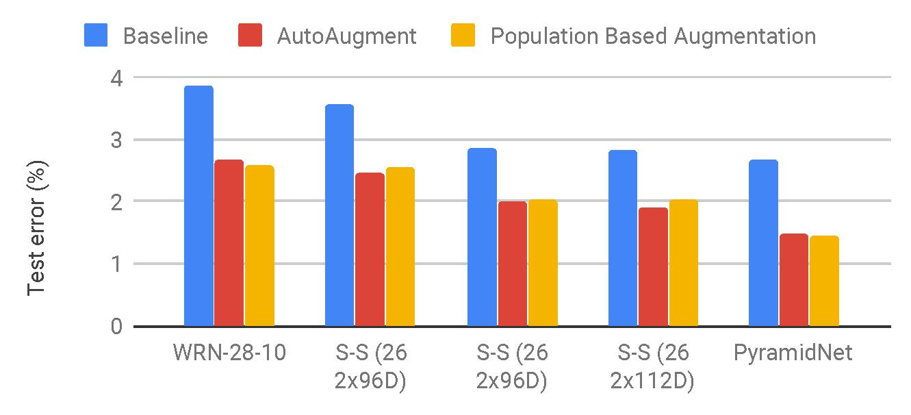 1000x Faster Data Augmentation – The Berkeley Artificial
