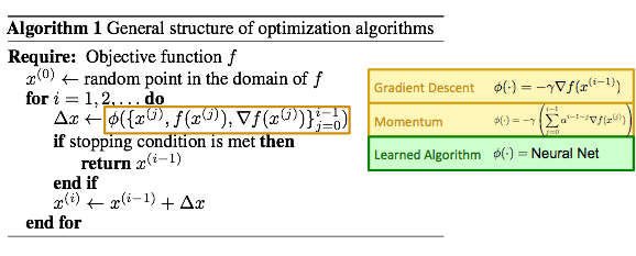 Optimization algorithms start at a random point and iteratively update it with a step vector computed using a fixed update formula.