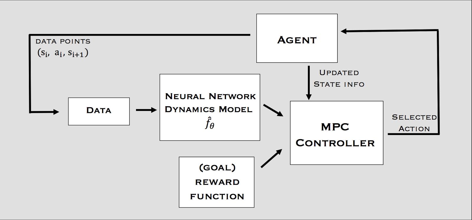 Deep Reinforcement Learning On Stock Data