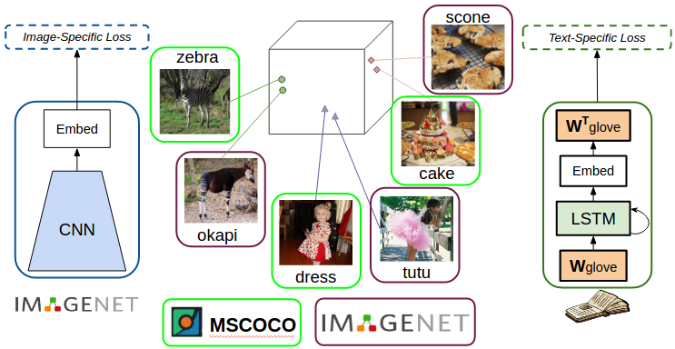 Dense word embeddings to capture image similarity