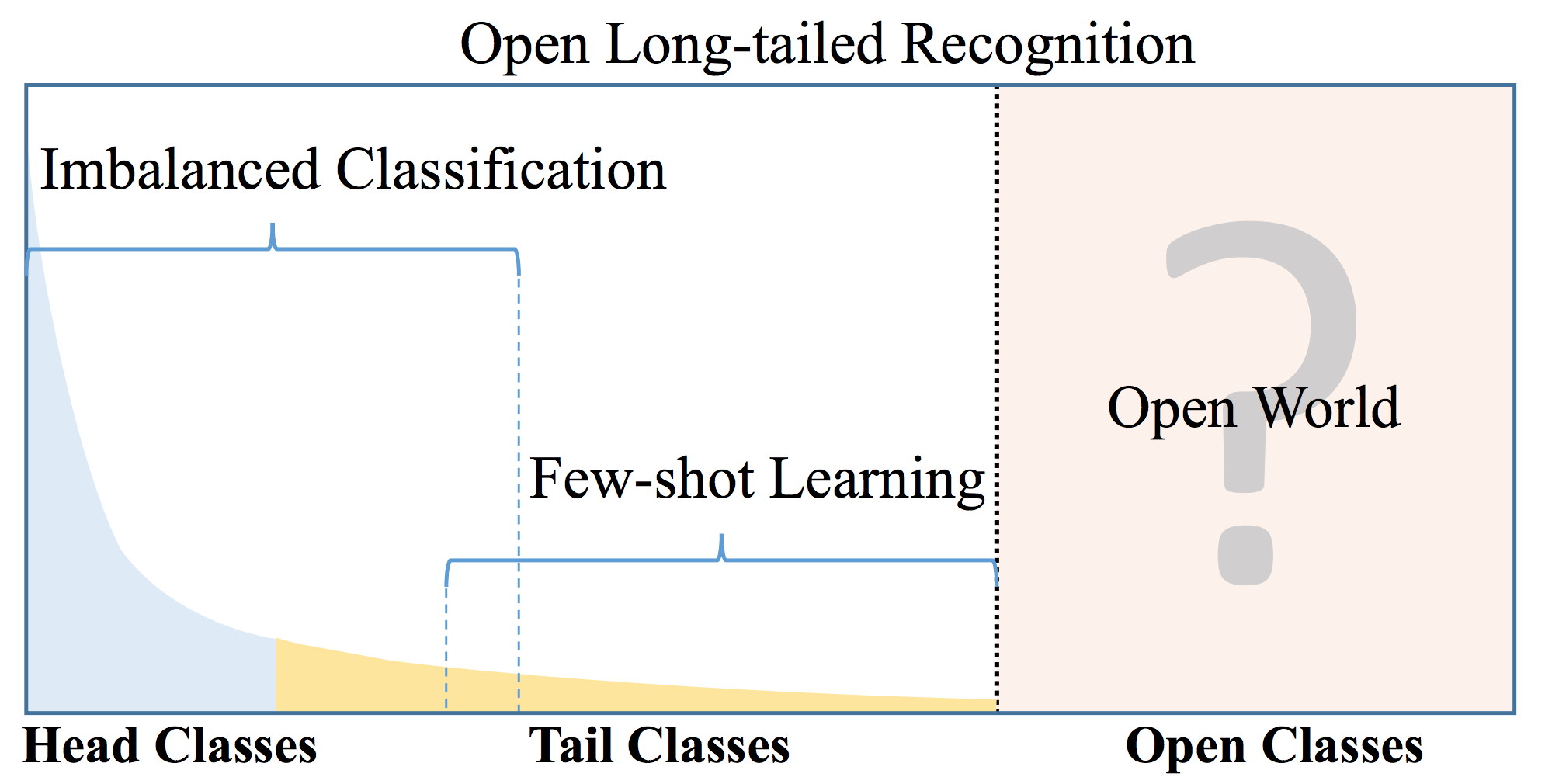Large-Scale Long-Tailed Recognition in an Open World – The Berkeley