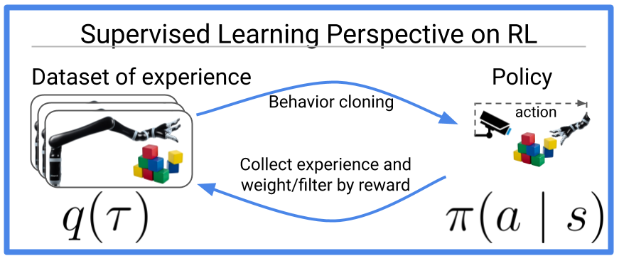 Reinforcement learning is supervised learning on optimized data